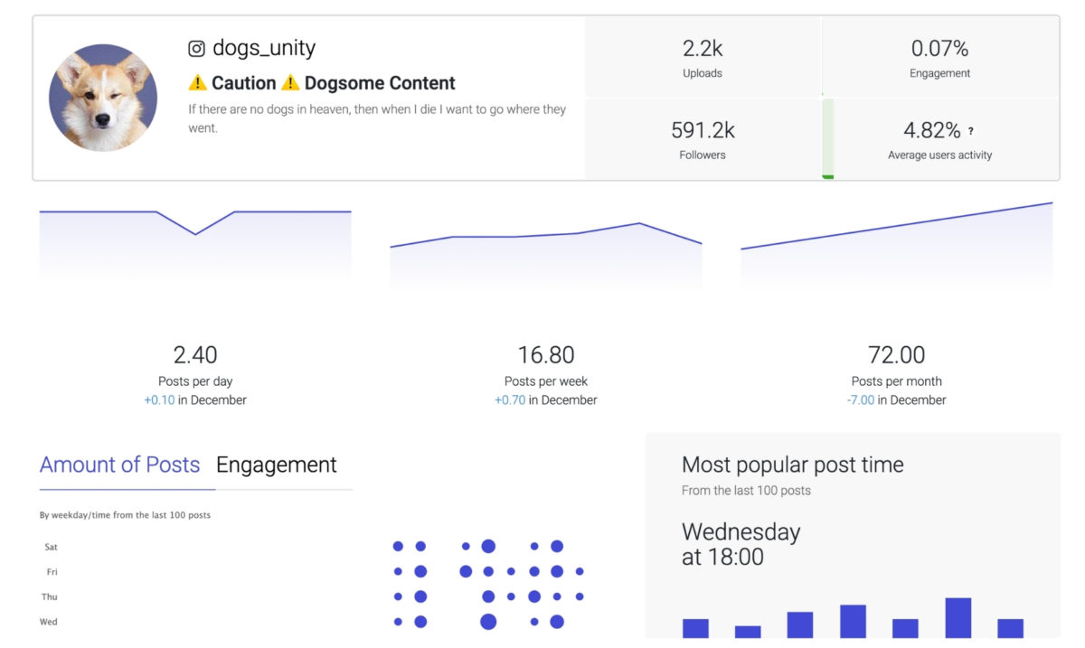 Instagram Analytics; Ingramer